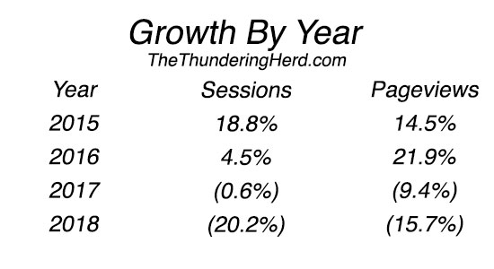 Growth By Year